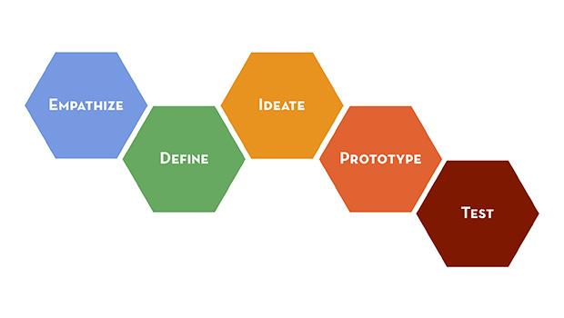 Les différentes étapes du Design Thinking : comprendre, définir, idéer, prototyper, tester